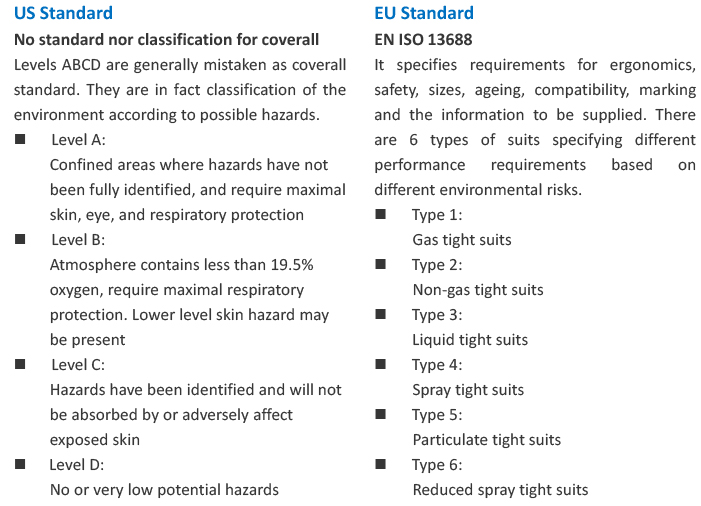White Paper Gown vs Coverall 3a