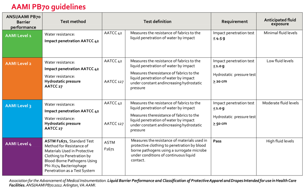 AAMI PB70 guidelines