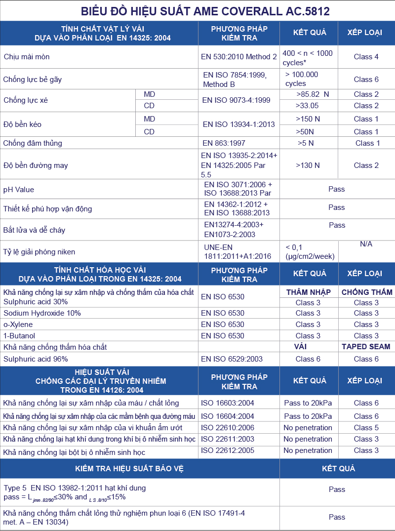 Technical Datasheet AME COVERALL 5218 4